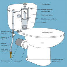 Replacement or installation of cistern